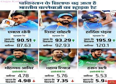पाक के गेंदबाज भारत के सामने टिक नहीं पाते, करियर औसत से भी बदतर हो जाता है प्रदर्शन