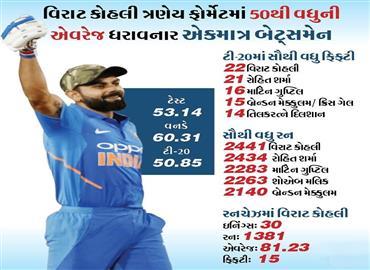 ભારતે દક્ષિણ આફ્રિકાને 7 વિકેટે હરાવ્યું, કોહલી ટી-20માં સૌથી વધુ રન અને ફિફટી ફટકારનાર બેટ્સમેન બન્યો